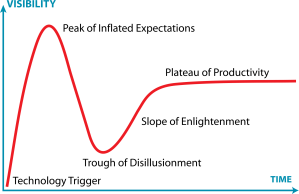 Gartner_Hype_Cycle.svg