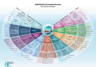 br-internet-of-things-ecosystem