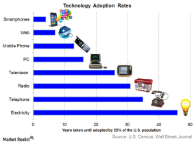 technology-adoption-rates